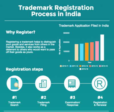 trademark-registration-fee-india